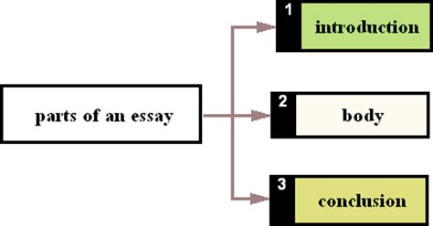 How to tell your story in an essays